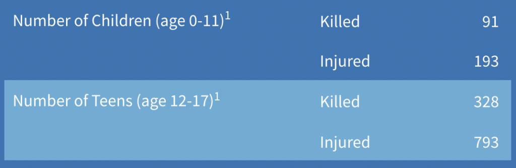 Death of children by gun 2021